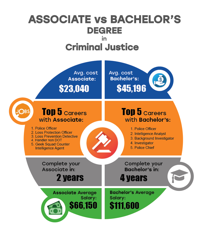 Associate vs. Bachelor's Degrees in Criminal Justice