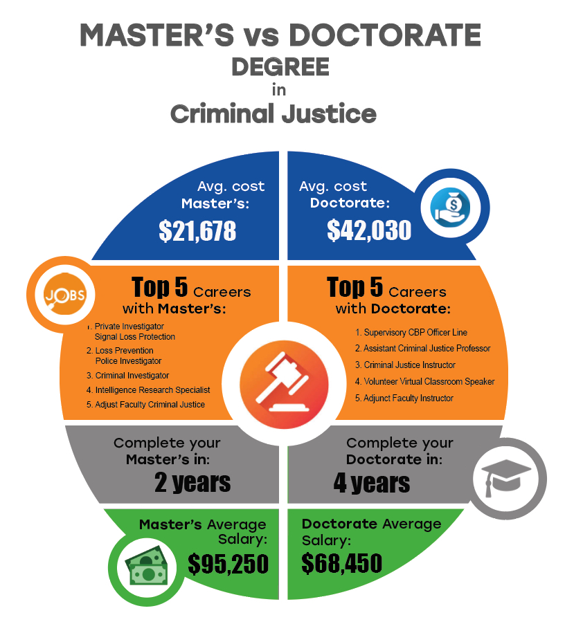 Master's vs. Doctorate Degrees in Criminal Justice