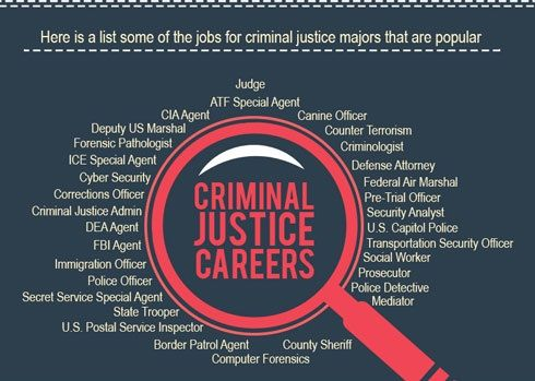 Types Of Criminal Justice Careers