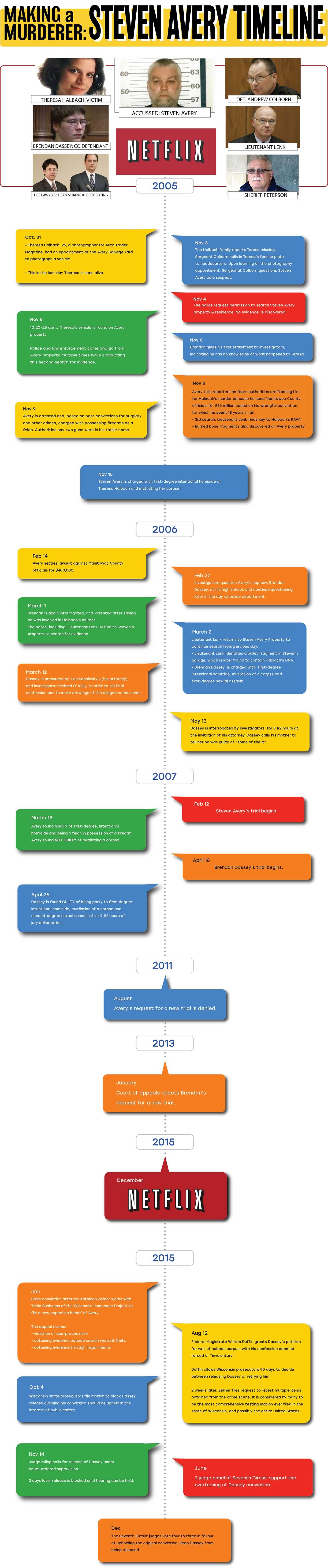 Making a Murderer: Steven Avery Timeline